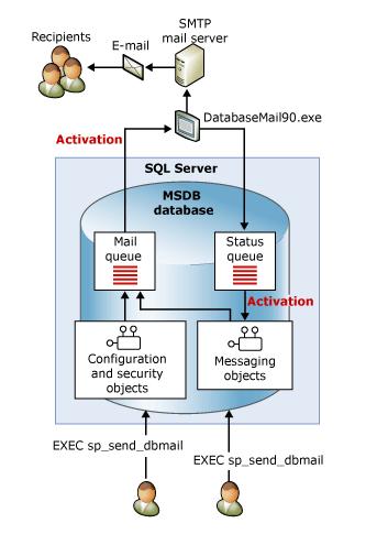 databasemail90.exe